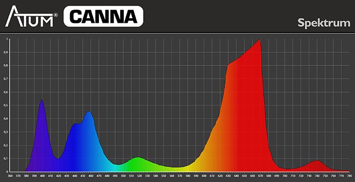 Spektrum Pflanzenlampe ATUM CANNA 300