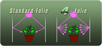 Growbox Reflexfolie